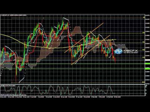 USD/CHF ( Dollar Swiss) Daily Forecast  Technical Analysis for Feb 14, 2014