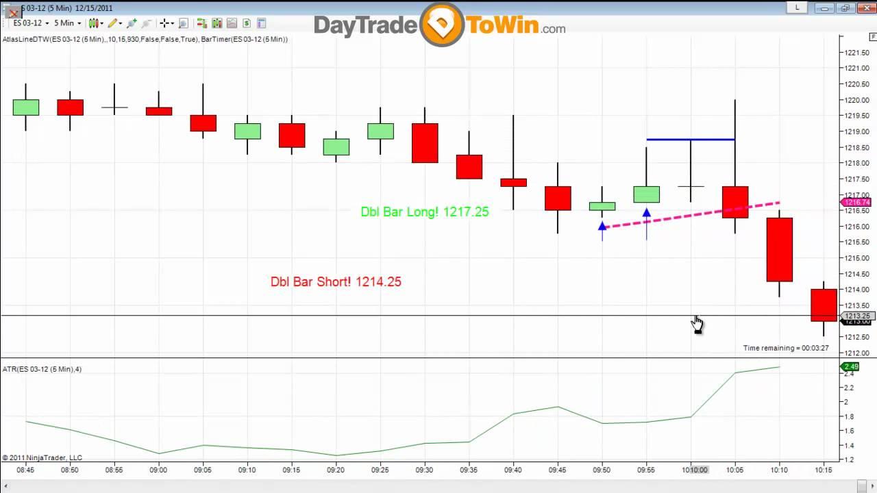 Easy emini trading system
