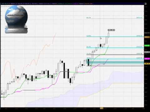 Daily S&P500 FREE Ichimoku, Candlestick and Fibonacci analysis for May 15th 2013