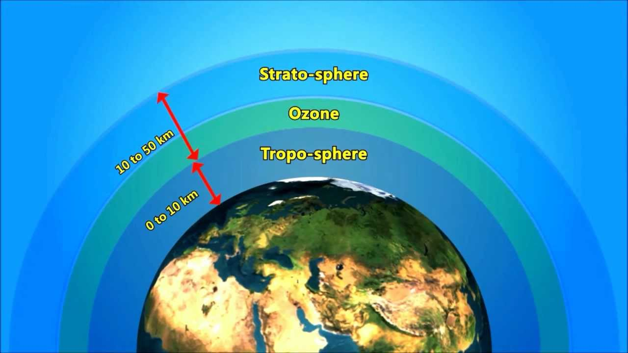 Ozone Definition Fro Kids