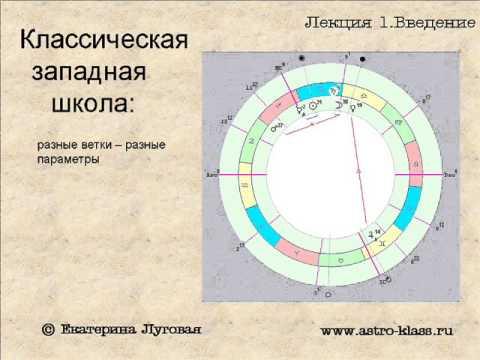 """Курс по астрологии """"Структура гороскопа"""". Урок 1. Введение"""