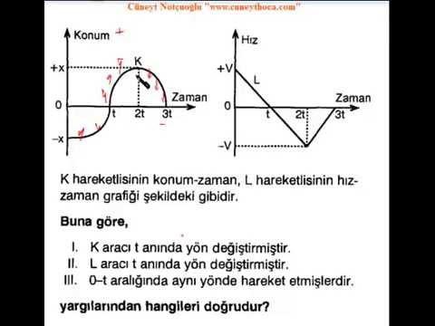 Hareket grafikleri soru çözümleri