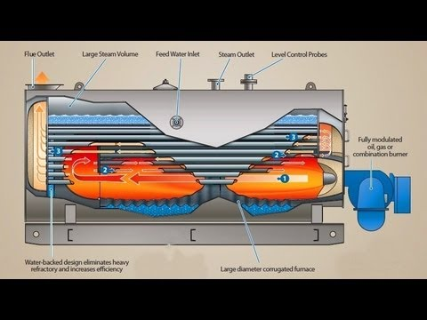 Boiler Working Animation Steam Boilers, Waste Heat Boilers, Thermal Liquid Heaters