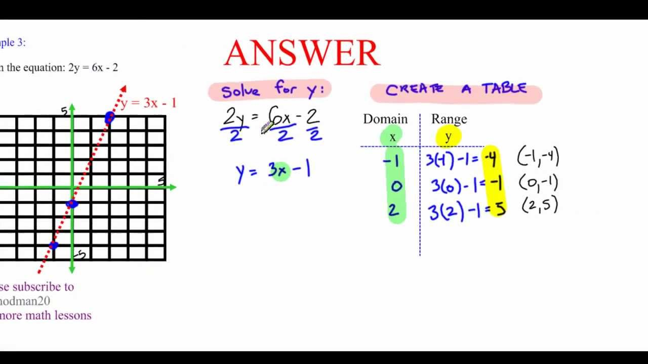 Five 5 minute math graphing linear equations table of for X and y table of values