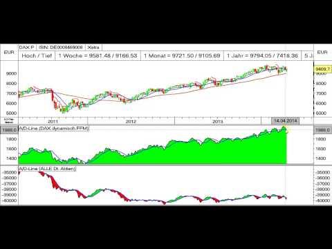 DAX: Aktienklima auf Verkauf!