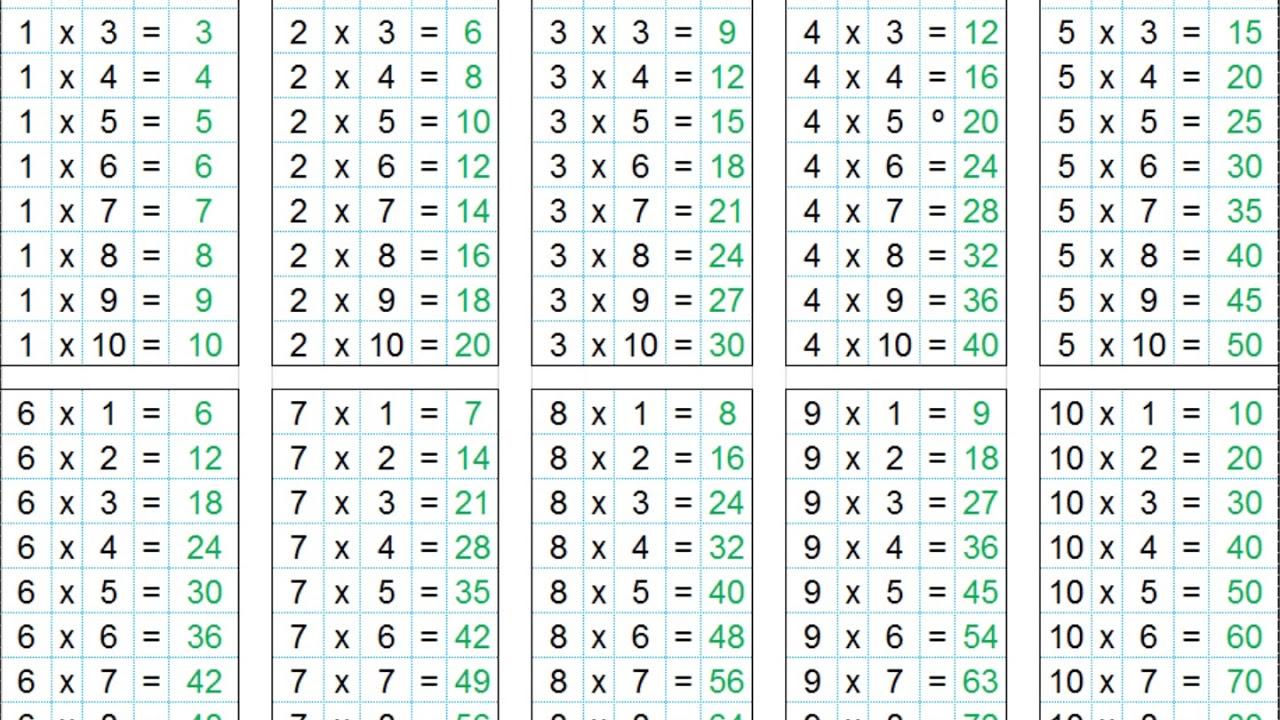 las tablas de multiplicar del 1 al 12