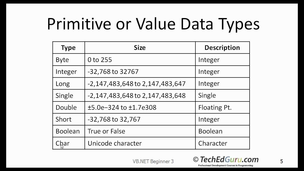 data structures vb and vba offer A simple binary tree implementation with vbnet manoj g various low level data structures of the file system and databases would be a heap.