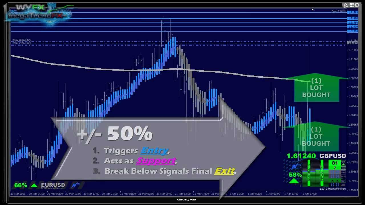 Nitro+ indicator binary options
