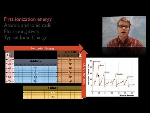 Ap chem 006 periodicity bozemanscience in this video paul andersen explains why atoms in the periodic table show trends in ionization energy atomic radii electronegativity and charge urtaz Images