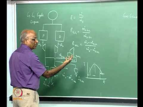 Mod-01 Lec-29 Feed System Cycles for Pump Fed Liquid Propellant Rockets