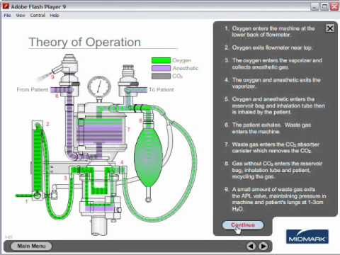 Matrx Vms Anethesia Machine Theory Of Operation Youtube