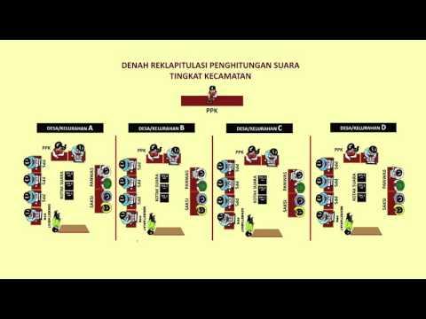 Video Rekapitulasi Hasil Penghitungan Suara