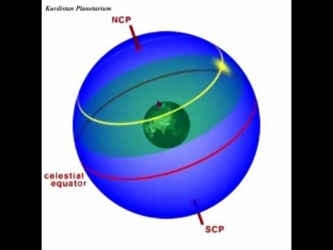 Basics of Astronomy: The Celestial Sphere