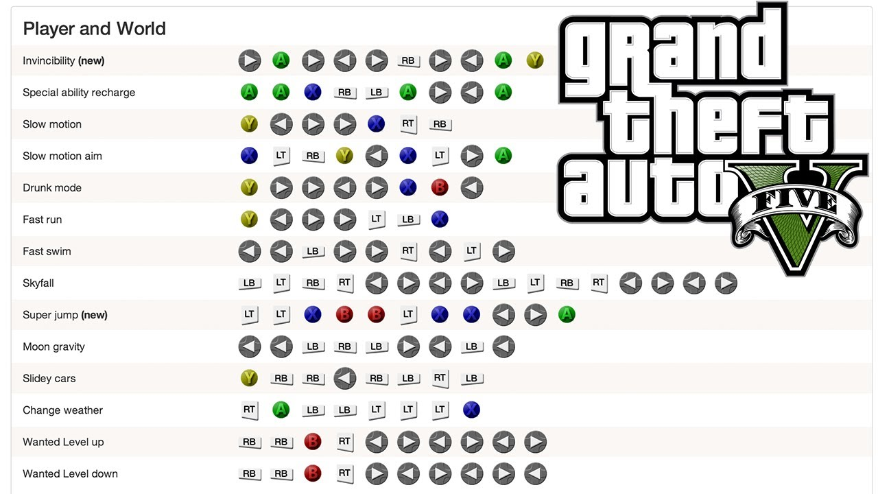 Gta 5 Cheats Xbox 360 Super Jump additionally 6387 Gta Grand Theft Auto Logo Download also Xbox Live Code List further All  ments moreover Gta 5 Cheat Codes Leaked. on gta 5 codes and cheats