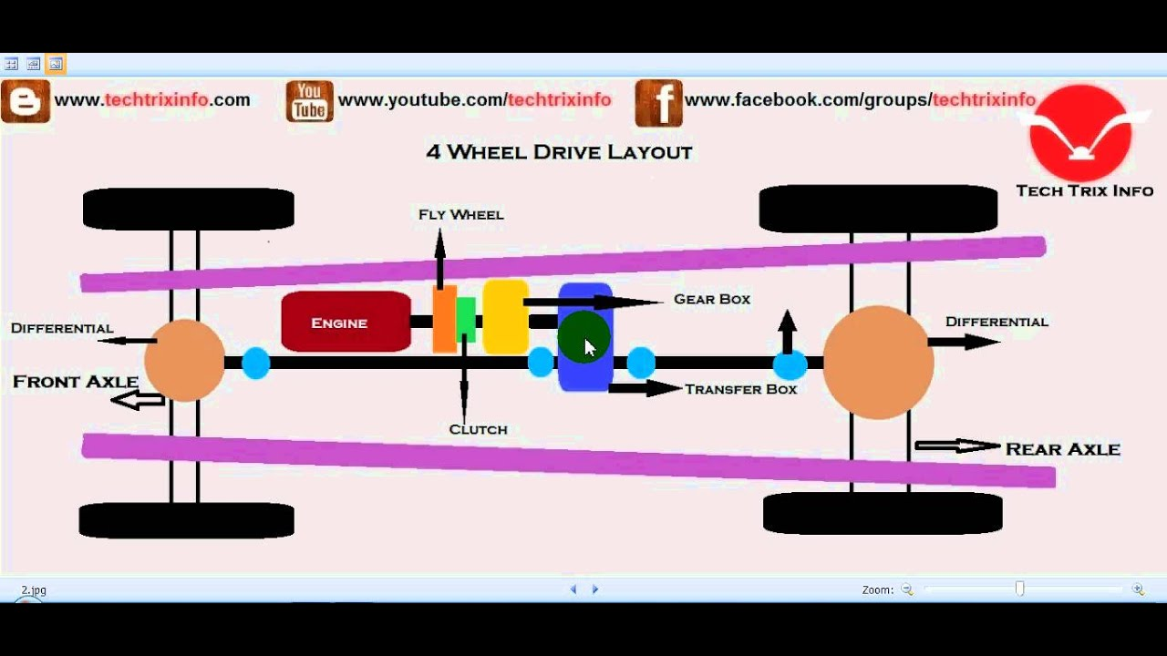 How Four Wheel Drive Works  4wd
