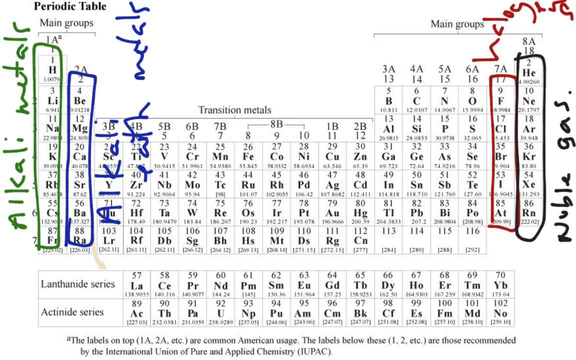 Periodic table with charges ions periodic table for Table with charges