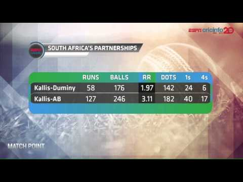 'Match degenerated into a Kallis show'