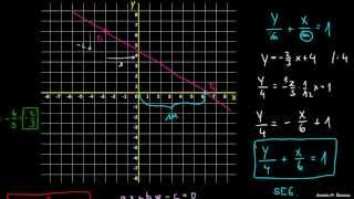 Vse tri oblike enačbe premice