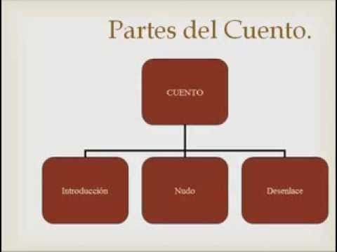 Partes Del Cuento - YouTube
