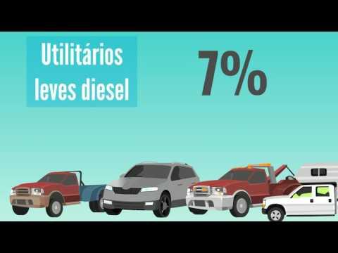 Poluição: emissões brasileiras de dióxido de carbono