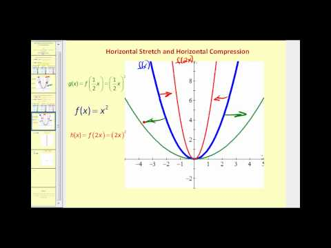 Function Transformations: Horizontal & Vertical Stretches and Compressions