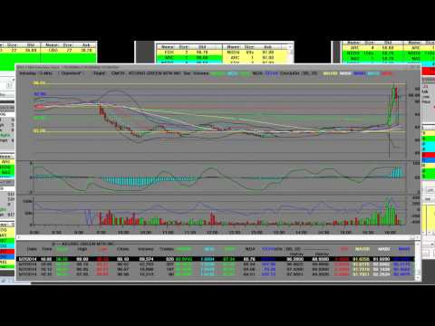 GMCR Stock Trading After Hours Earnings Bull Rally In Play 2014 Keurig Green Mountain