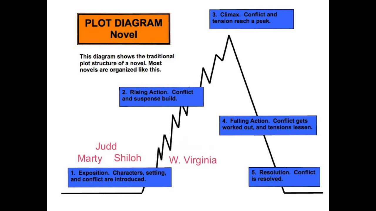 Plot       diagram    explained  YouTube