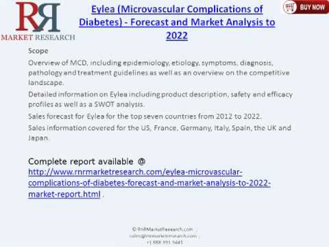 Eylea Microvascular Complications of Diabetes Market 2022