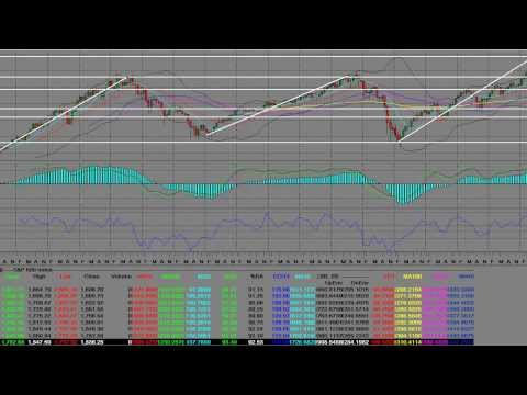 S&P 500 News Charts & Technical Analysis February 2014
