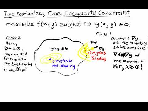 Constrained Optimization Lecture II Part 1: Two Variables, One Inequality Constraint