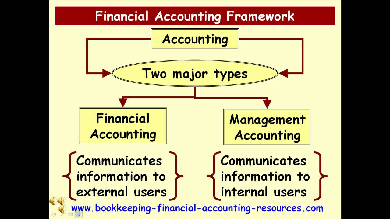 financial accounting coursework Financial accounting is a specialized branch of accounting that keeps track of a company's financial transactions using standardized guidelines, the transactions are.