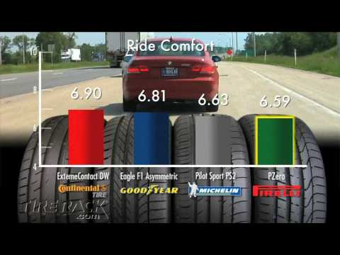 Tire Rack Tire Test - Testing Max Performance Summer Tires Tuned for North American Drivers