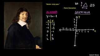 Descartes in kartezični koordinatni sistem