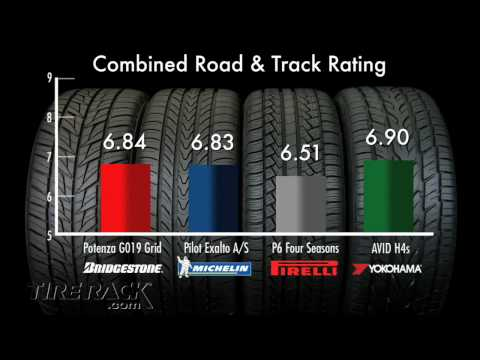 Tire Rack Tire Test - Function Meets Fashion in High Performance All-S