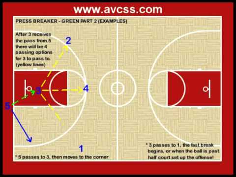 Youth Basketball Plays - Press Breaker 