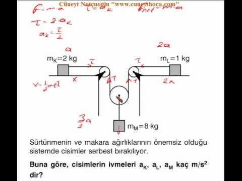 Fizik Dinamik  _Zor sorular_ 01.01.2013