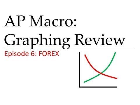 Forex ap macro