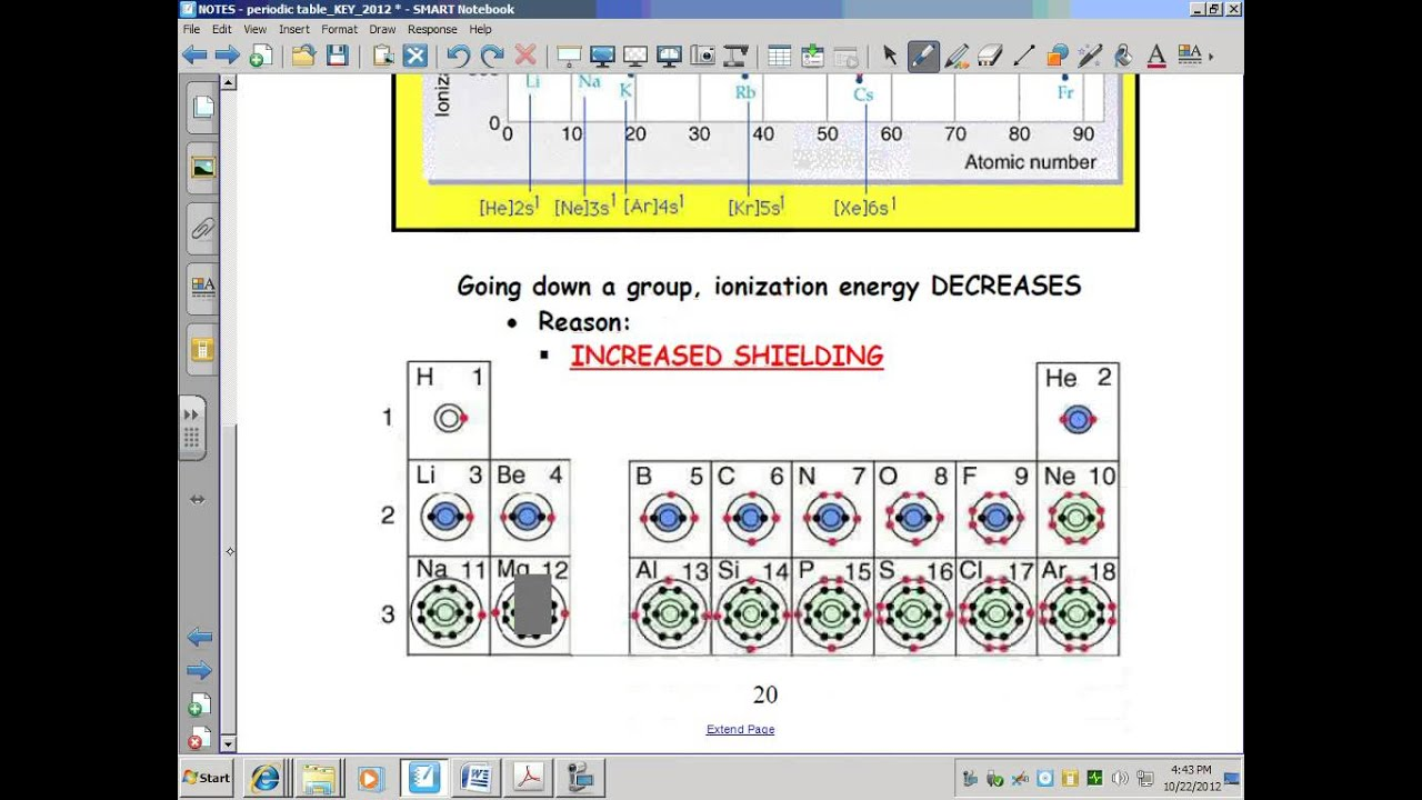 fresh periodic table with atomic radius and ionization energy