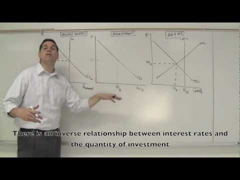 Macro 4.2- Monetary Policy and Aggregate Demand