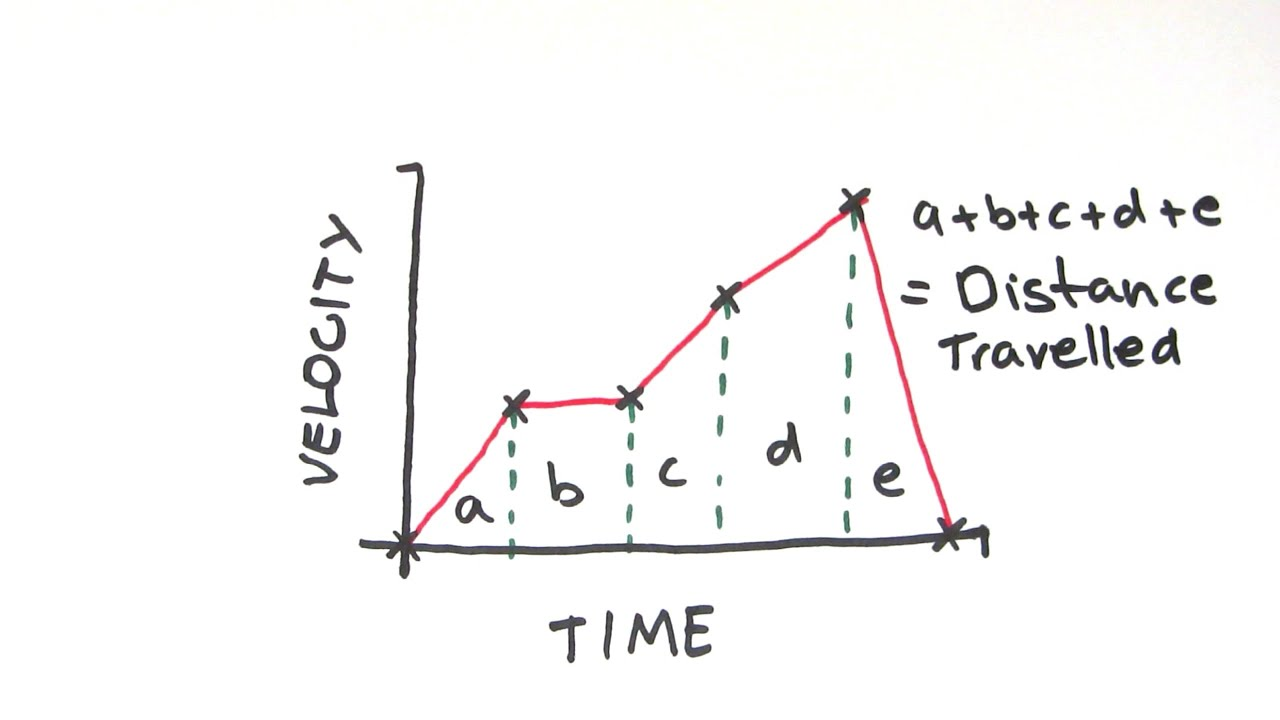 distance-time and velocity-time graphs