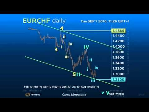 Forex Trading Alert on Euro Swiss Daily - Sept 7th 2010