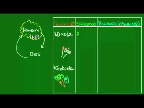 Oxiurose - Parasitologia - Biologia