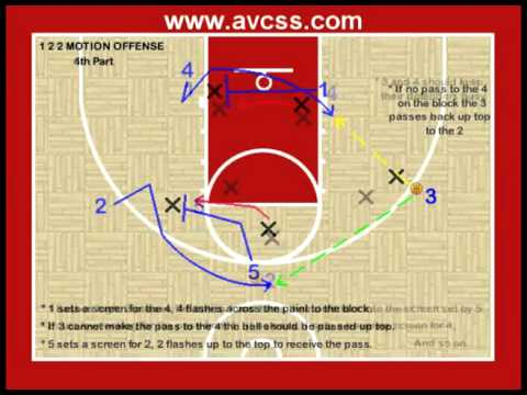 Youth Basketball Plays - 1 2 2 Motion Offense