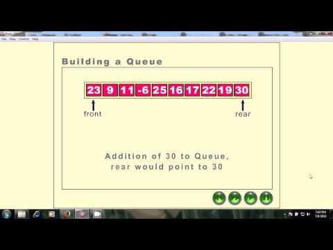Queue : Working of Enqueue, Dequeue, Circular and Priority Queues
