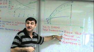 Financial Management - Lecture 14
