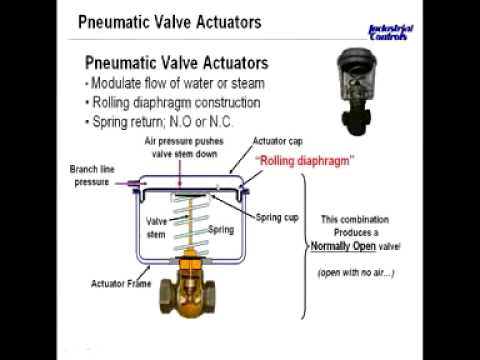 Pneumatic Actuators For Valves And Dampers Clip 1 Of 5