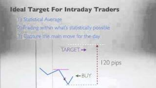 Forex Trading Trade Within The Average Daily Range