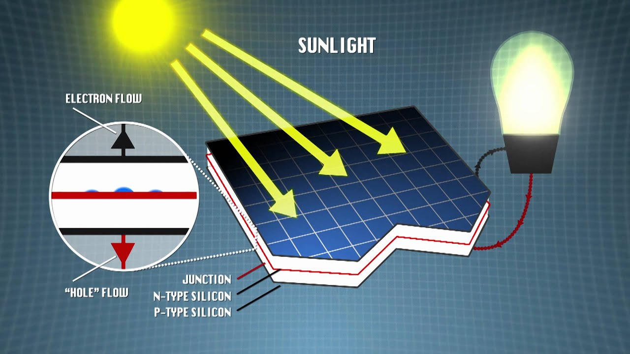 Faces Of Chemistry Organic Solar Cells Basf Video 2