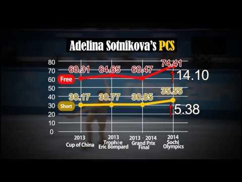 History Repeats Itself: Figure Skating Scandal in Sochi