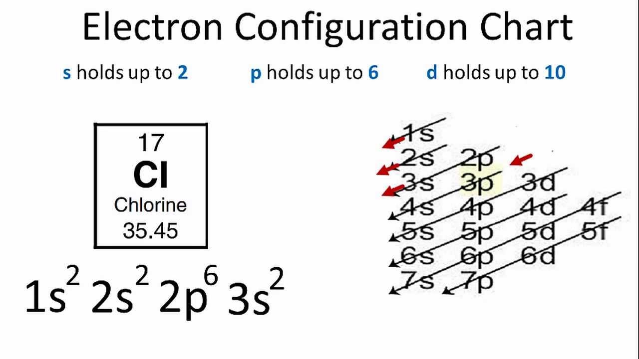 Chlorine Electron Configuration